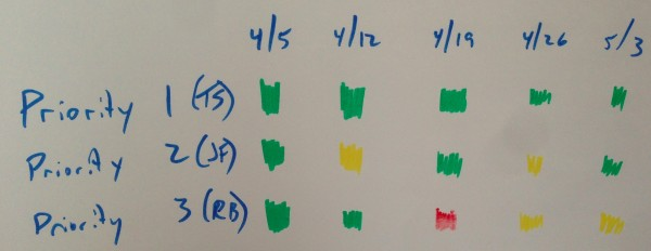 Red Yellow Green Priorities