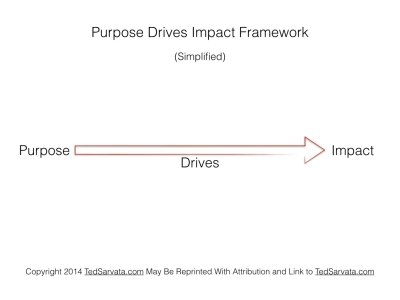 Purpose Drives Impact Framework.001