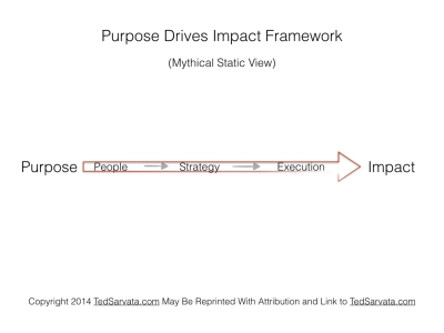 Purpose Drives Impact Framework.002