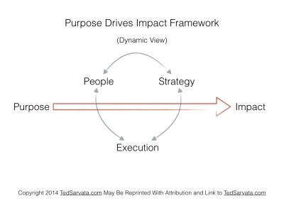 Purpose Drives Impact Framework