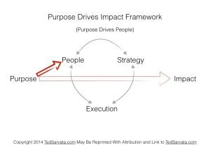 Purpose Drives Impact Framework 4 people