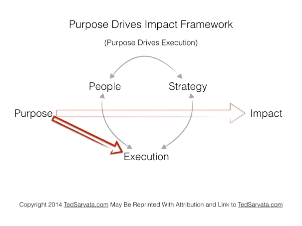 Purpose Drives Impact Framework 6 execution