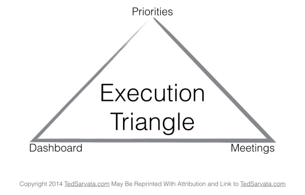 Purpose Drives Impact Framework 7 Execution Triangle
